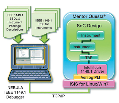 Using Mentor Questa® for Pre-silicon Validation of IEEE