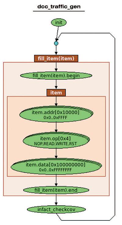 Figure 5 - Read/Write Graph
