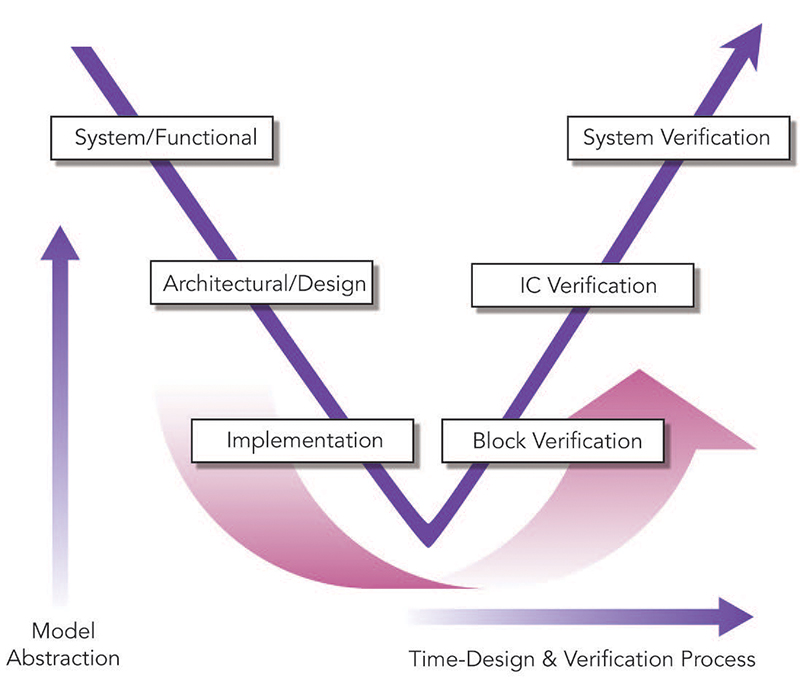 The V diagram of Design and Verification