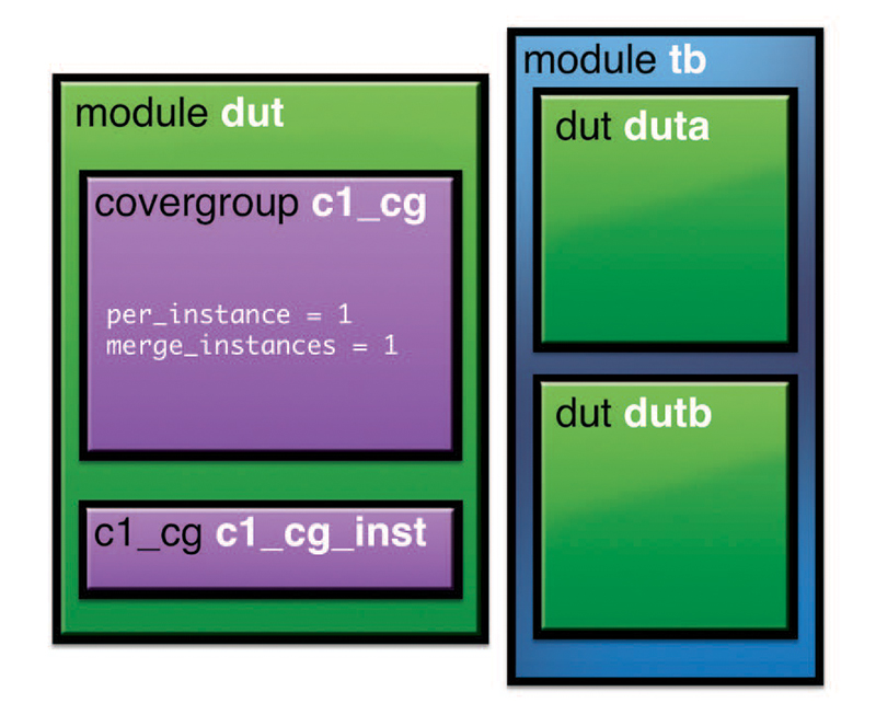 Figure 6 Structural Diagram of module_merge.sv