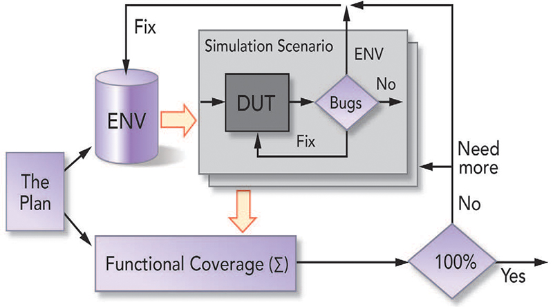 Functional Coverage Flow Diagram