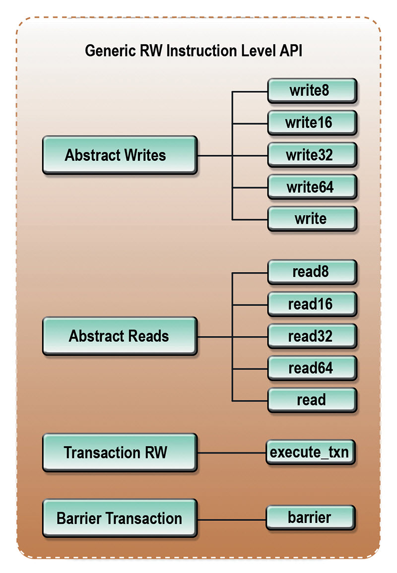 Generic read/write instruction level API