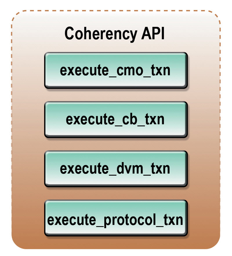Coherency APIs