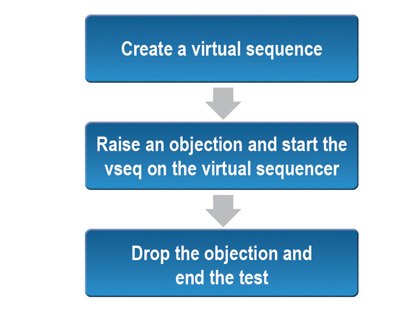 Figure 11 – Normal UVM test flow