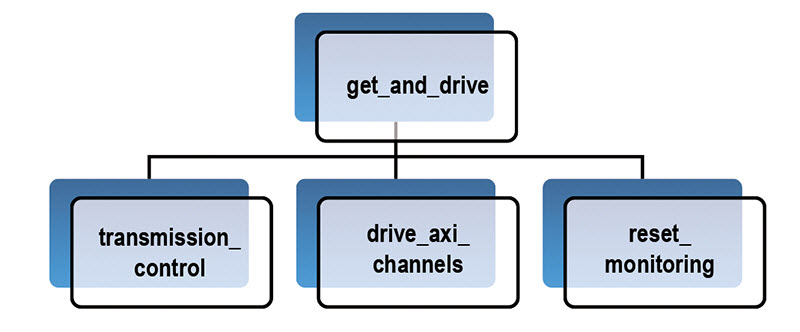 Figure 4 – get_and_drive task of driver