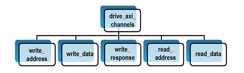 Figure 5 – drive_axi_channels task