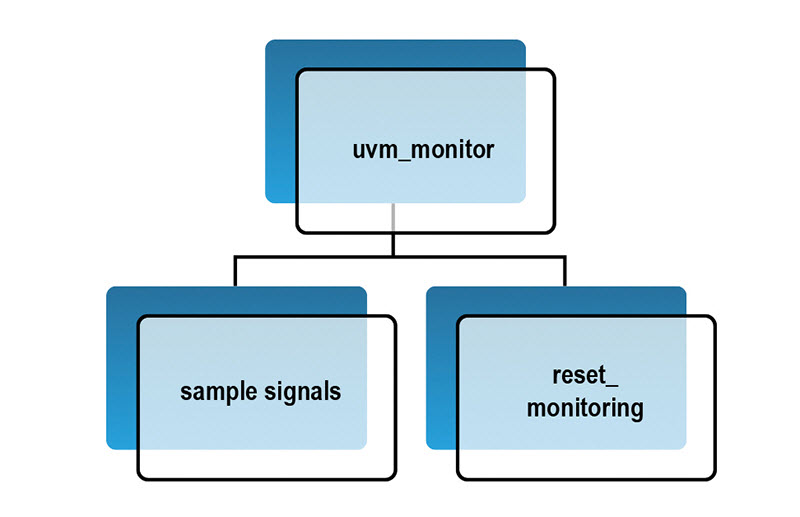 Figure 8 – Reset-aware UVM monitor