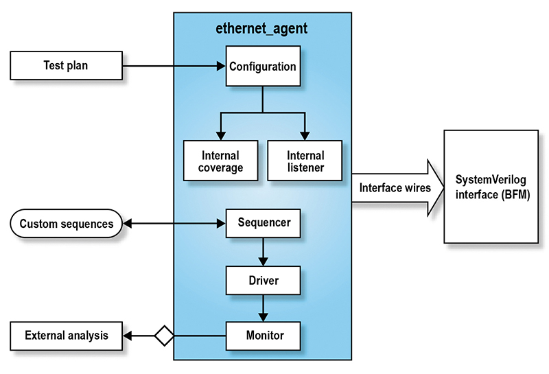 Integrate Ethernet QVIP in a Few Hours: an A-to-Z Guide