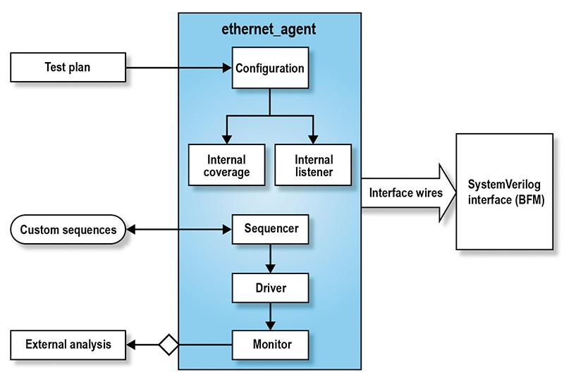 Ethernet Agent