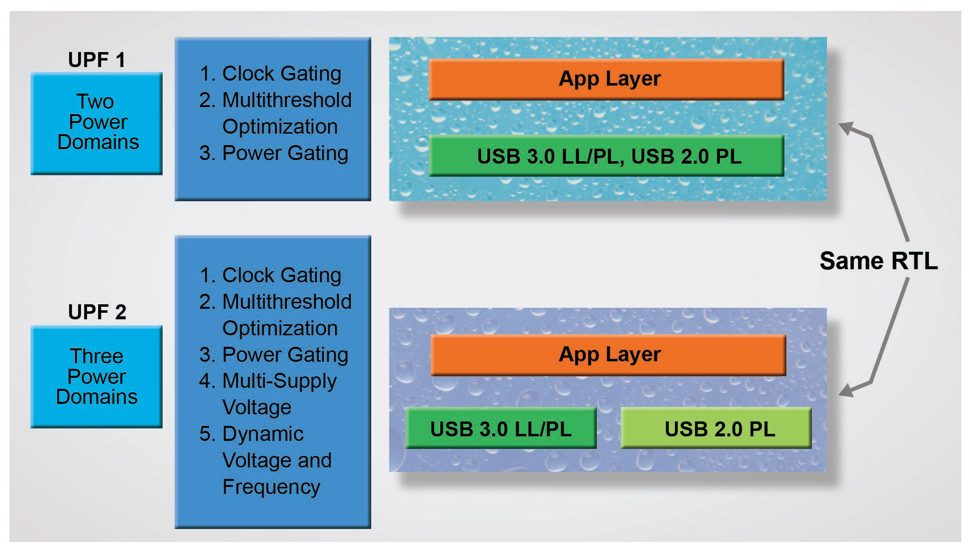Figure 1. Scalable Power Architecture wit UPF Flow