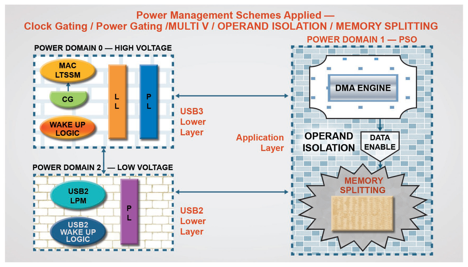 Figure 2. Various Power Management Schemes in IP Controller