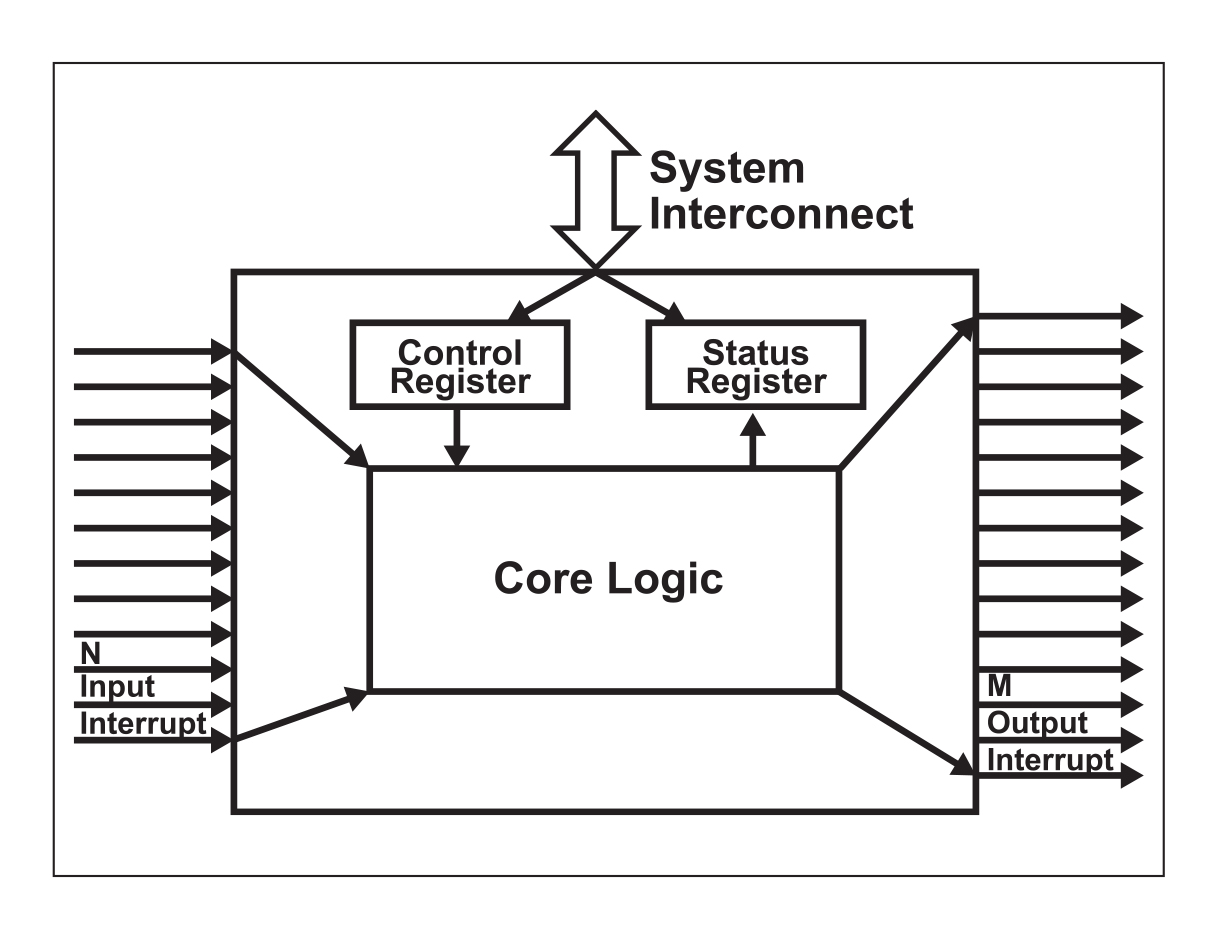 System Interrupt<br /> Controller Block Diagram.