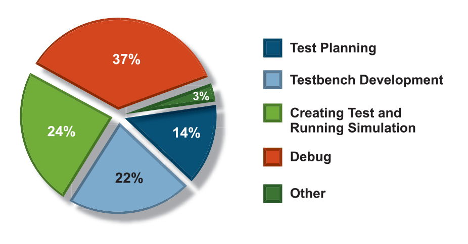Figure 4. Where Verification Engineers Spend Their Time