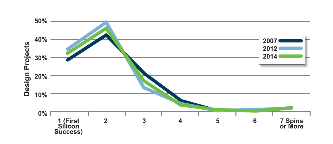 Figure 6. Required Number of Spins
