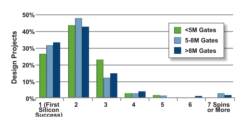 Figure 7. Number of Spins by Design Size