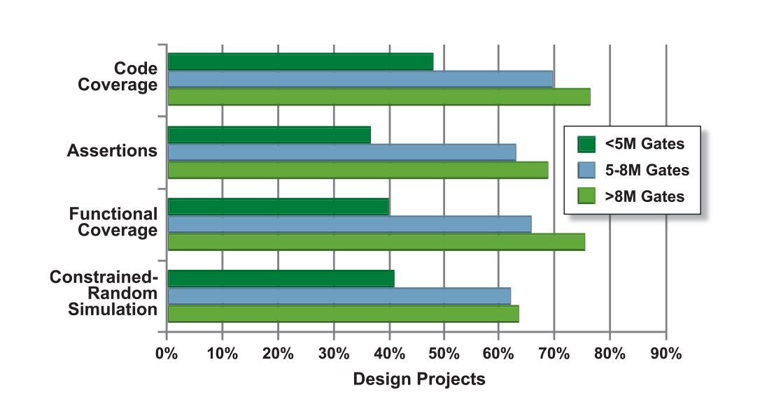 Figure 8. Verification Technology Adoption Trends