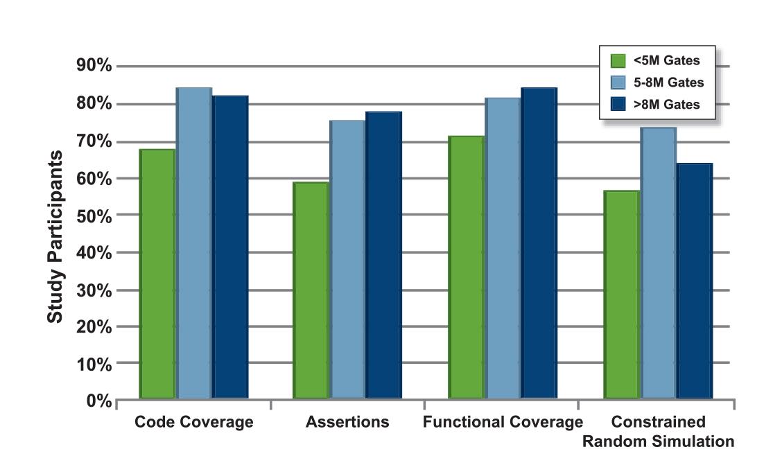 Figure 9. Verification Technology Adoption by Design Sizes