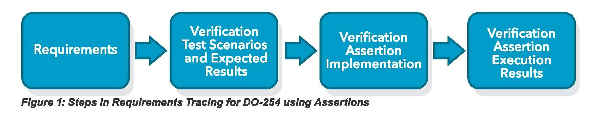 Figure 1. Steps in Requirements Tracing for DO-254 using Assertions
