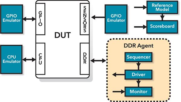 The UVM Pre-Silicon Verification Environment
