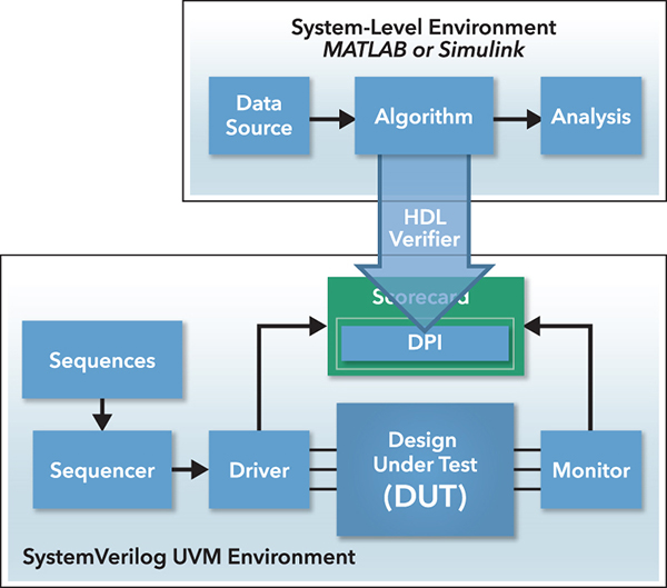 Generating a SystemVerilog DPI component from a MATLAB algorithm for use in a UVM scoreboard. ©2015 The MathWorks, Inc.