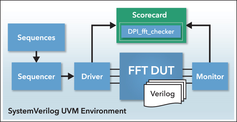 High-level block diagram of the UVM environment and where the generated SystemVerilog DPI component is used. © 2015 The MathWorks, Inc.