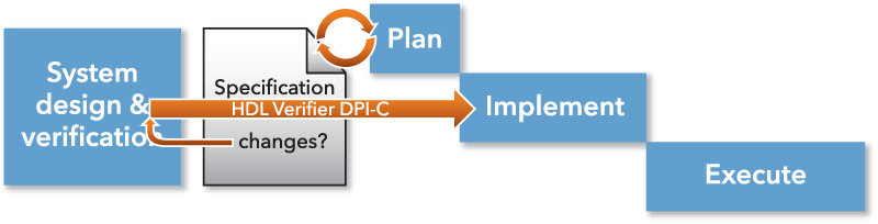 HDL Verifier SystemVerilog DPI component generation automatically generates system-level intent in a format that is consumable by the verification environment. This reduces manual efforts and possible specification misinterpretations. © 2015 The MathWorks, Inc.