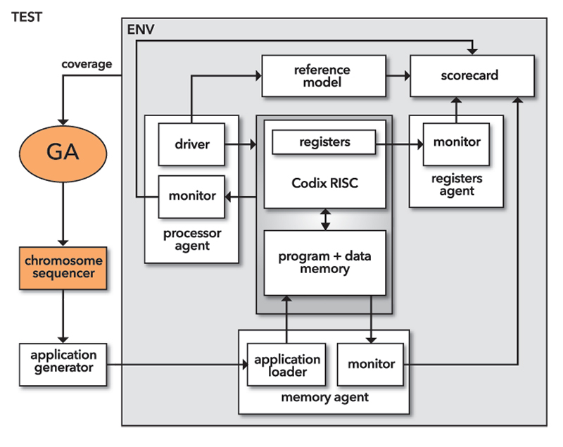 Figure 2. The UVM environment with GA components.