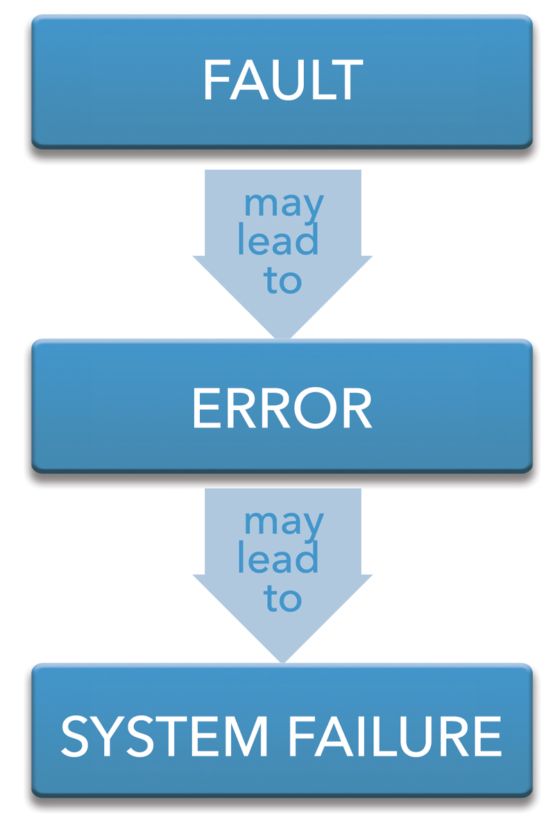 Fault, errors, system failures