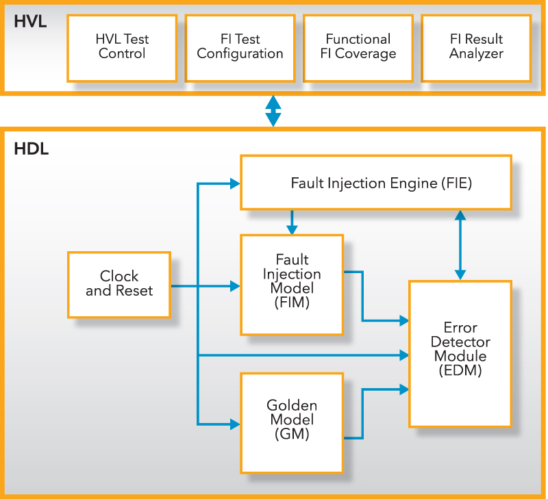 Fault InjectionTestbench Architecture