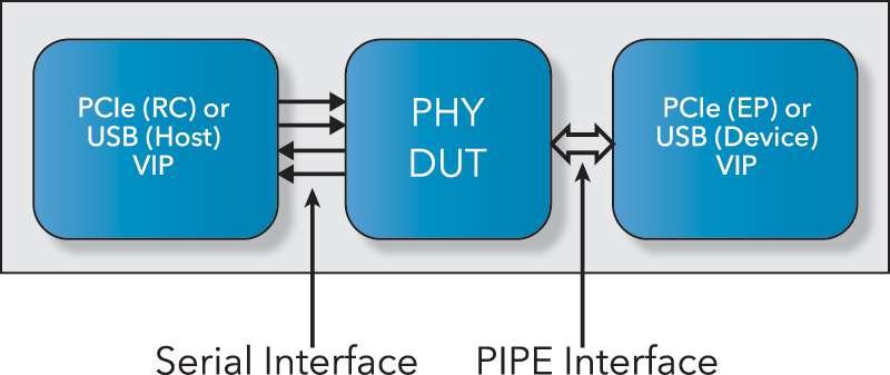 Serial Interface - PIPE Interface