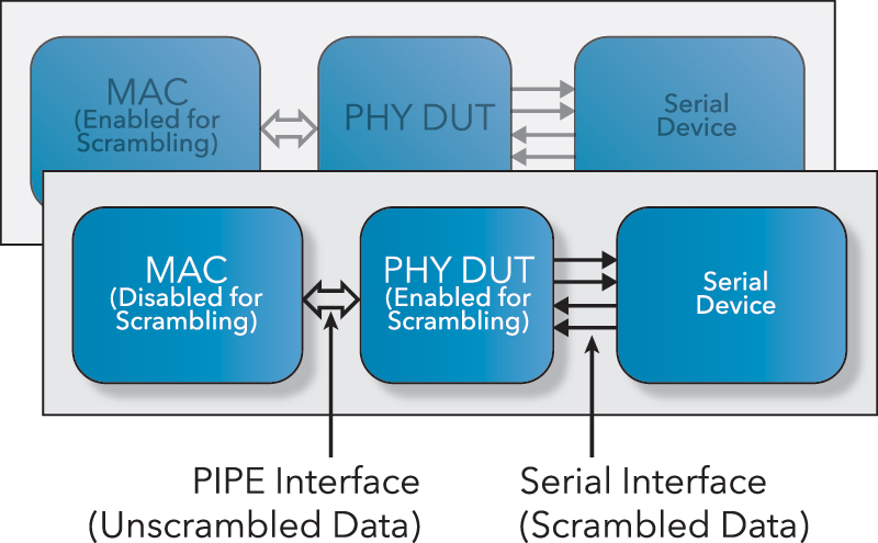 PIPE Interface (Unscrambled Data) - Serial Interface (Scrambled Data)