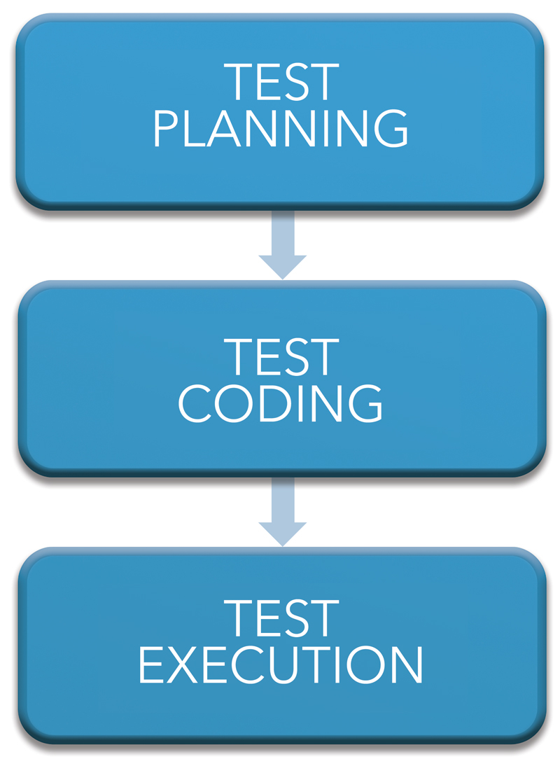 Test Planning, Coding, Execution