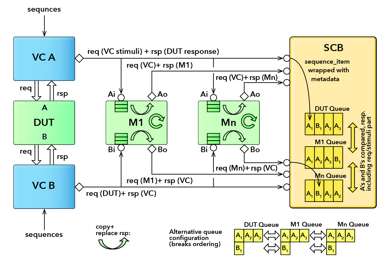 Figure 1. DUT, trailing models and scoreboard architecture. Bi-directional information flow on DUT ports. Configuration suitable for SoC bus interfaces.