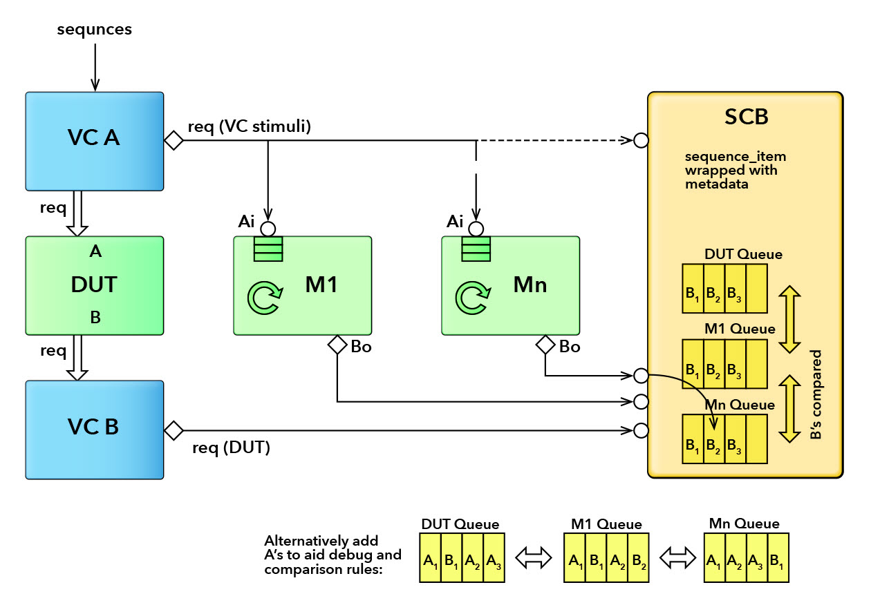 Figure 2. DUT, trailing models and scoreboard architecture. Uni-directional information flow on DUT ports. Configuration suitable for packet based flow.