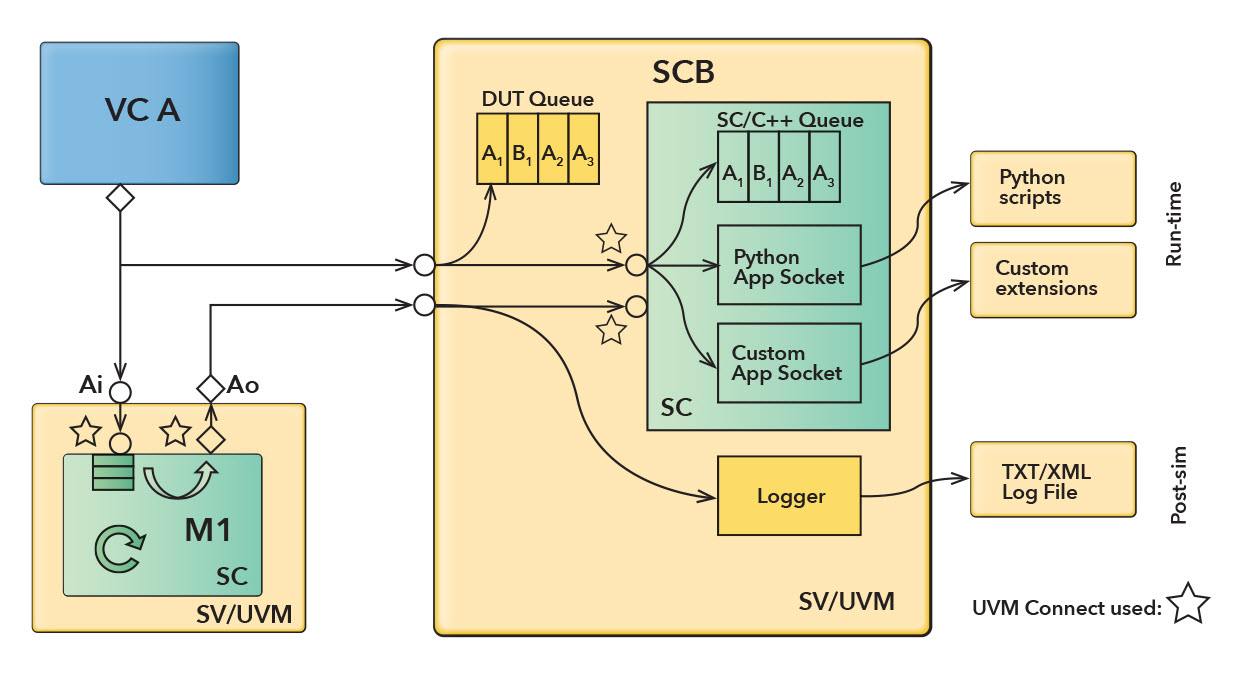 Figure 3. Interfacing to SystemC REF using UVM Connect. Interfacing to SystemC/C++ SCB Queues, Python and Custom App Sockets, XML Stream Socket.