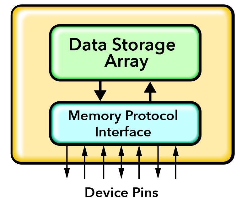 Figure 1. Memory model functionality