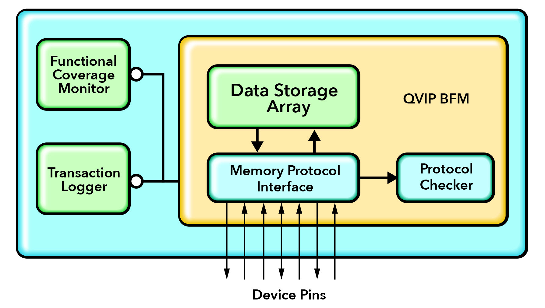 Figure 3. Model Generator memory model functional diagram
