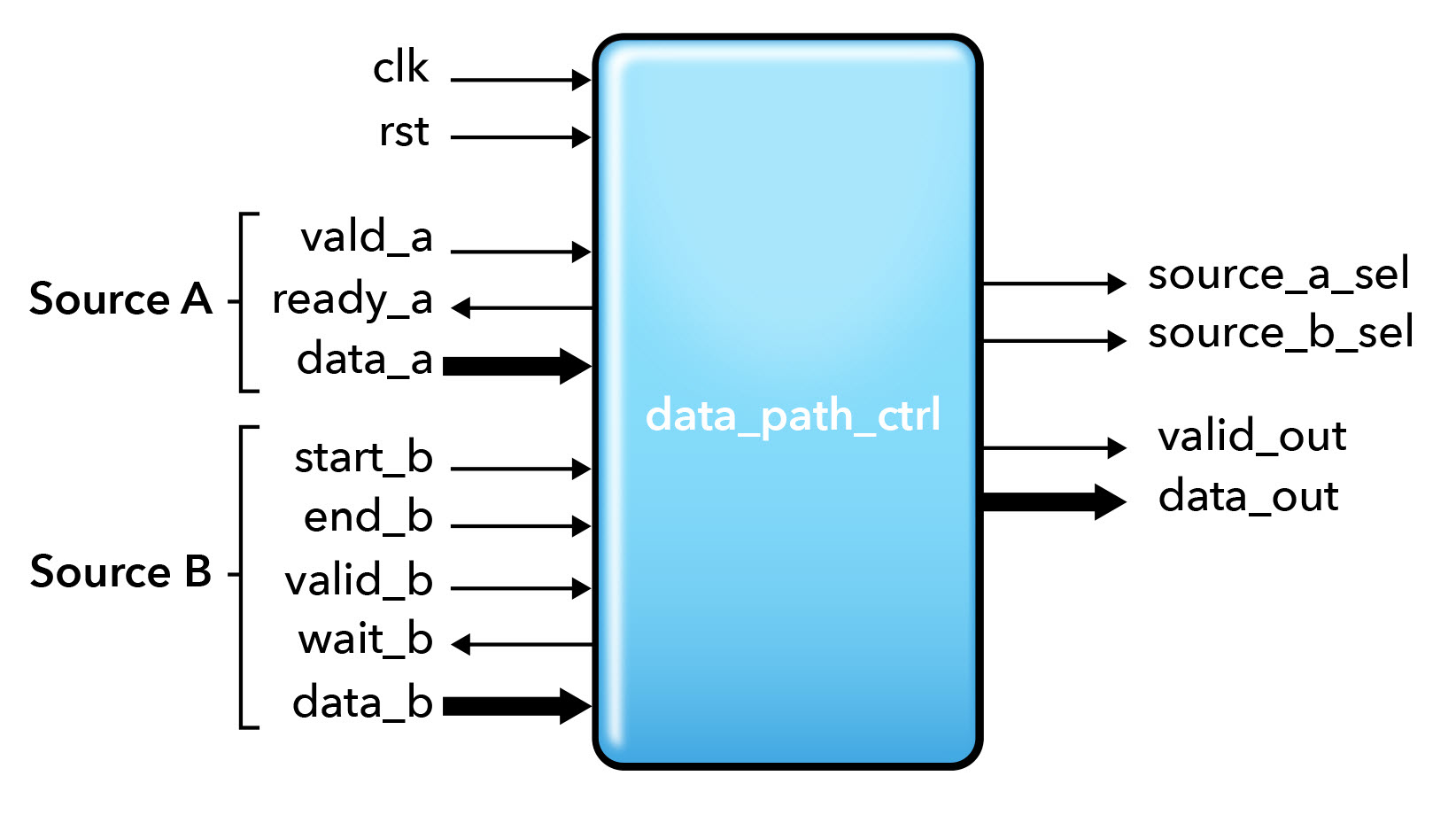 Fig. 1. Block Diagram of Data Path Control Design