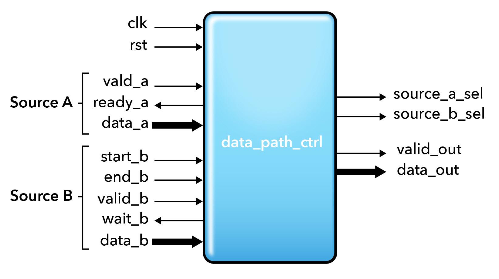 Fig. 1. Block Diagram of Data Path Control Design
