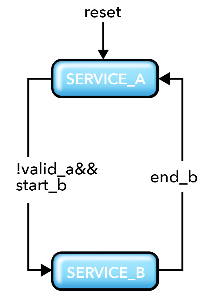 Fig. 2. State Machine of Data Path Design
