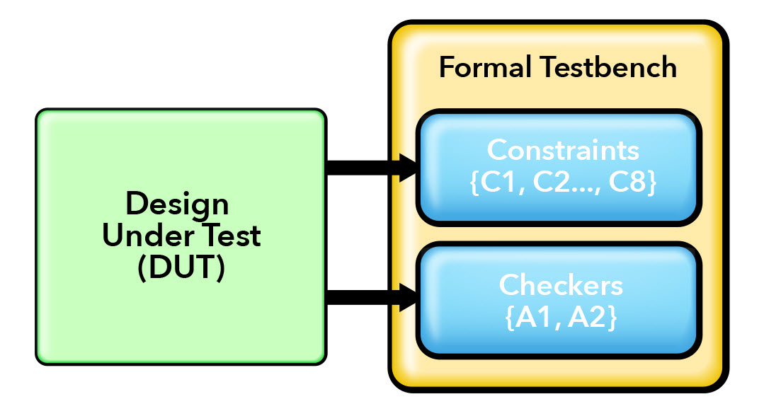 Fig. 3. Formal verification setup of Data Path Control design