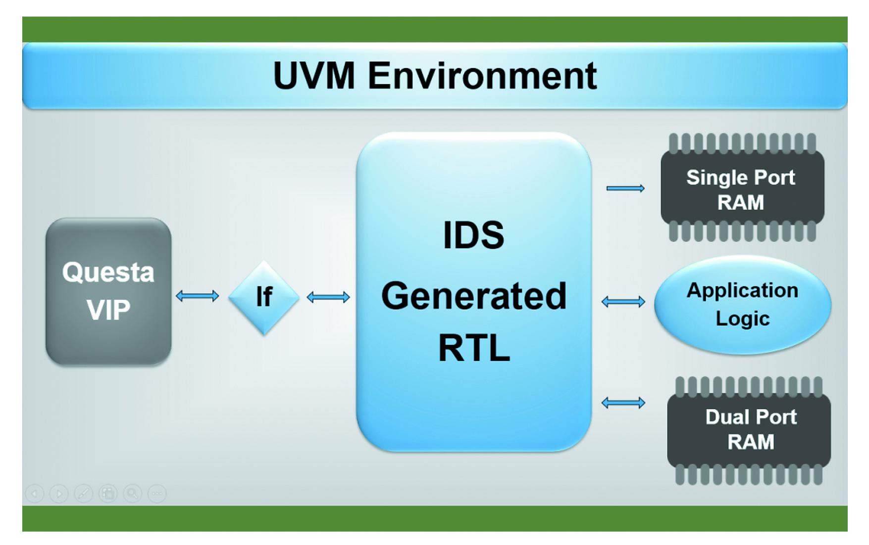 UVM Environment