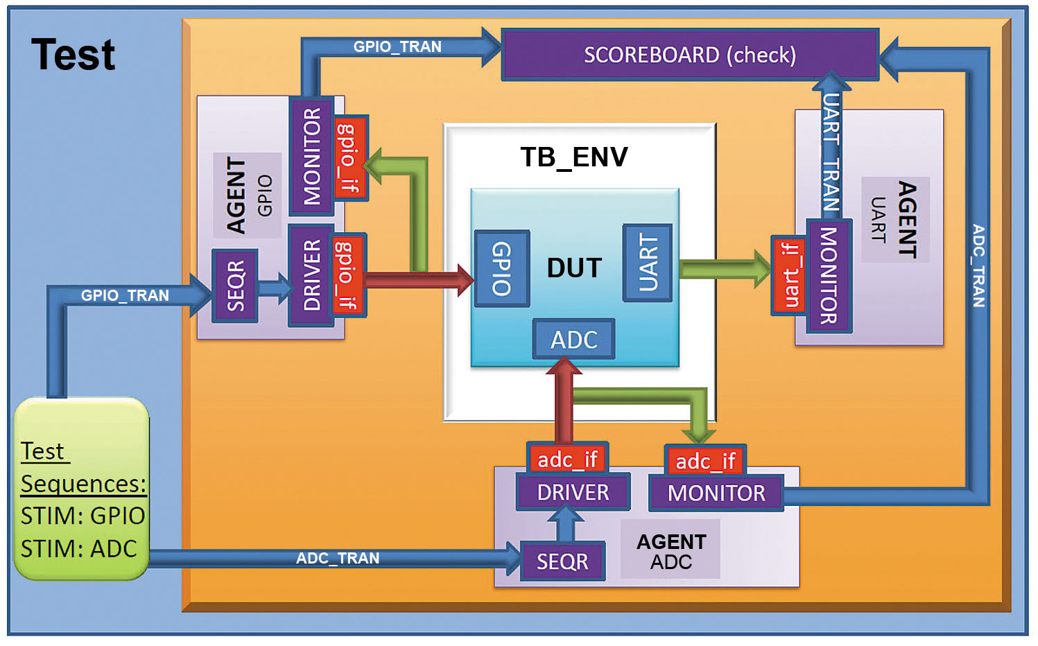 Figure 7 - UVM testbench.