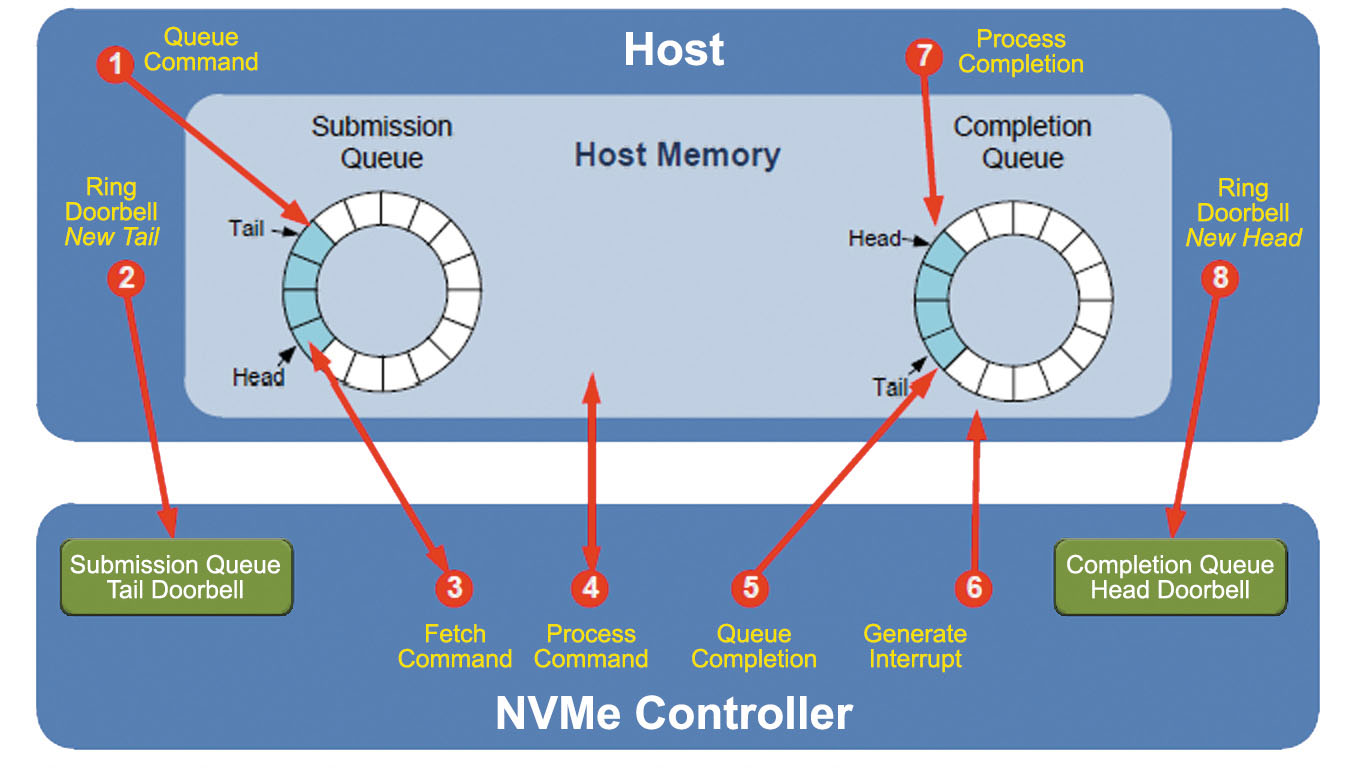 Nine Effective Features of NVMe® Questa® Verification IP to