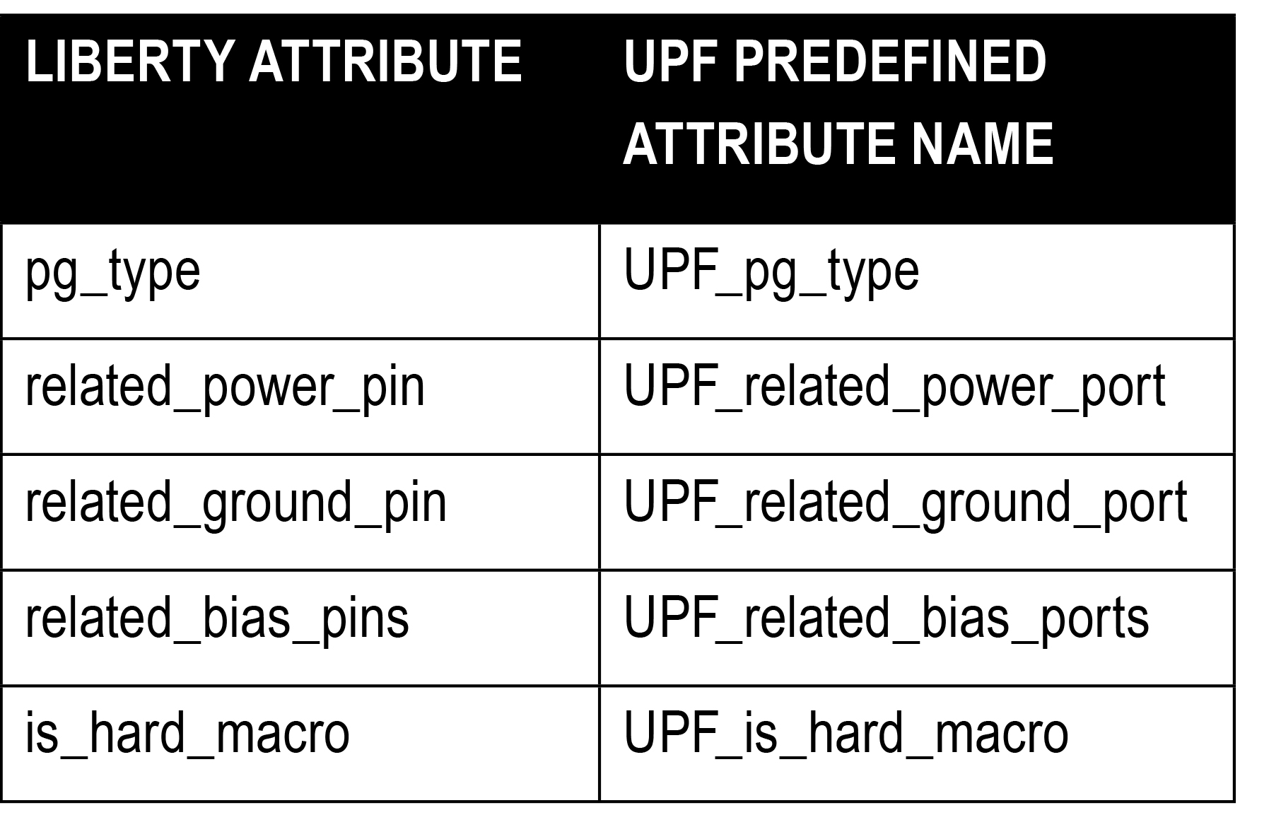Power aware libraries standardization and requirements for questa table 31 liberty and relevant upf attributes keyboard keysfo Images