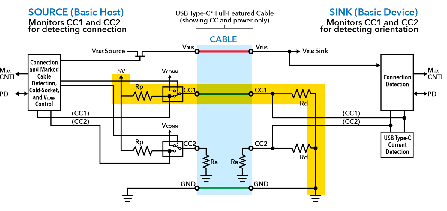 Usb Type C Verification Challenges And Solution Academy Host Cable Wiring Diagram