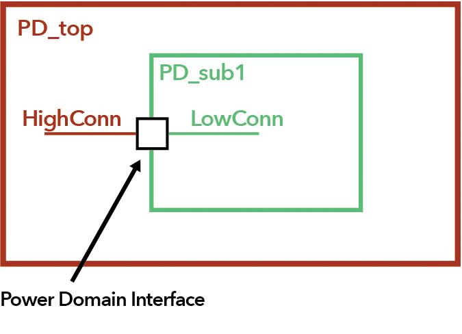Understanding the UPF Power Domain and Domain Boundary