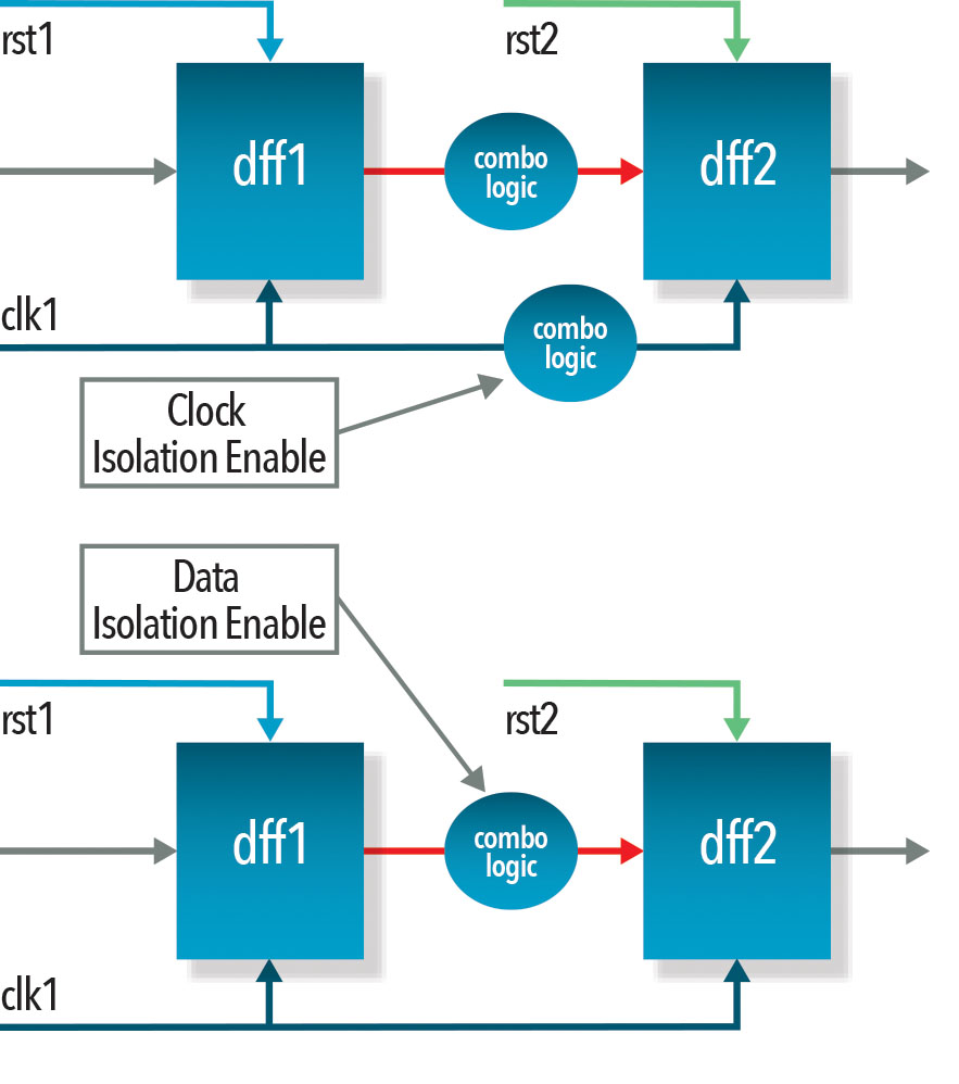 Reset Verification In Soc Designs Horizons December Watchdog Timer The Common Clock Is Characteristic Of Basic Figure 7 Rdc Isolation Methods