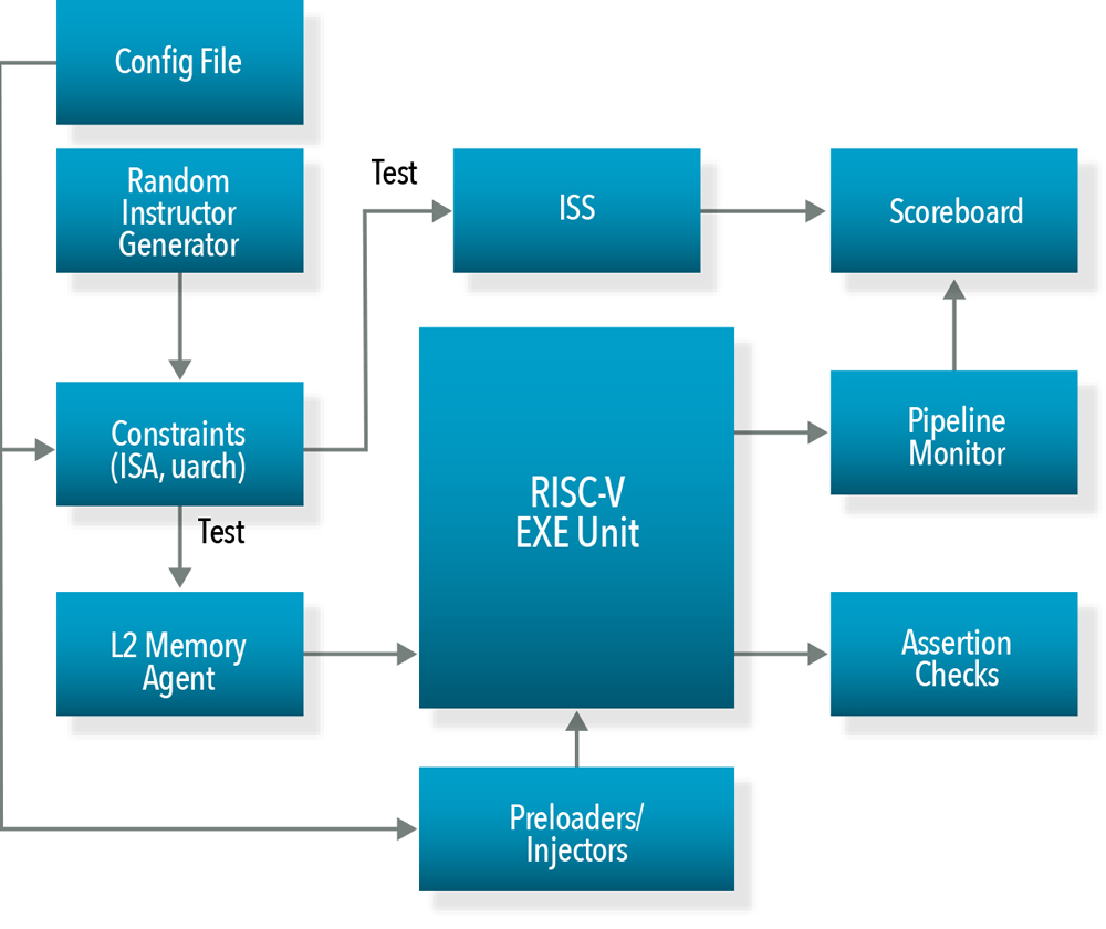 A Hierarchical and Configurable Strategy to Verify RISC-V based SoCs ...