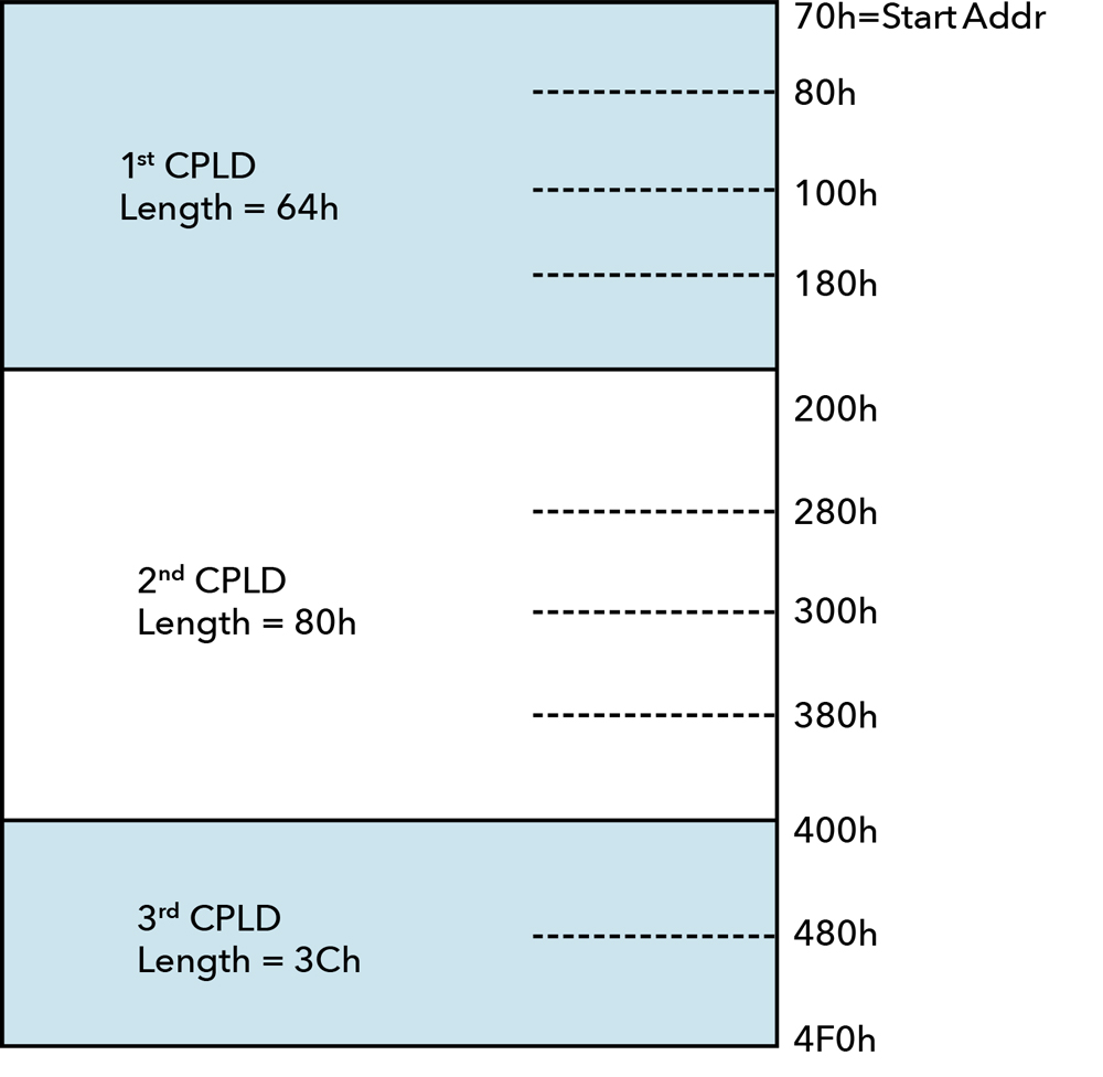 Configuring Memory Read Completions Sent by PCIe® QVIP